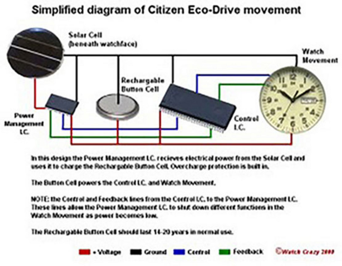 Come funziona il movimento Citizen Eco-Drive